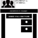 パソコンを構成する部品のイメージ